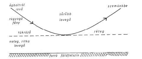 Az alsó, melegebb – tehát ritkább – levegőréteg hatalmas tükörként veri vissza a Nap sugarait
