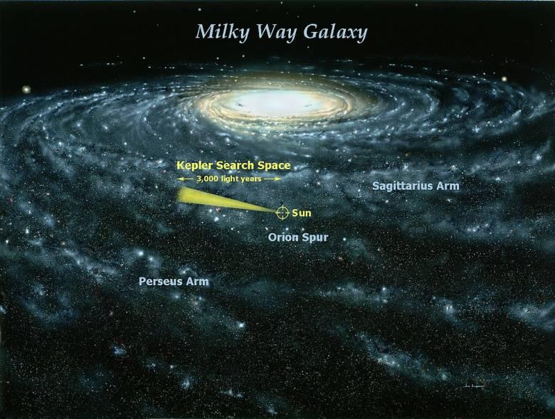 A Tejútrendszer körbecsavarodó spirálkarjai a középső tartományból ágaznak ki, Naprendszerünk az ún. Orion-kar mentén helyezkedik el • Forrás: Wikipédia