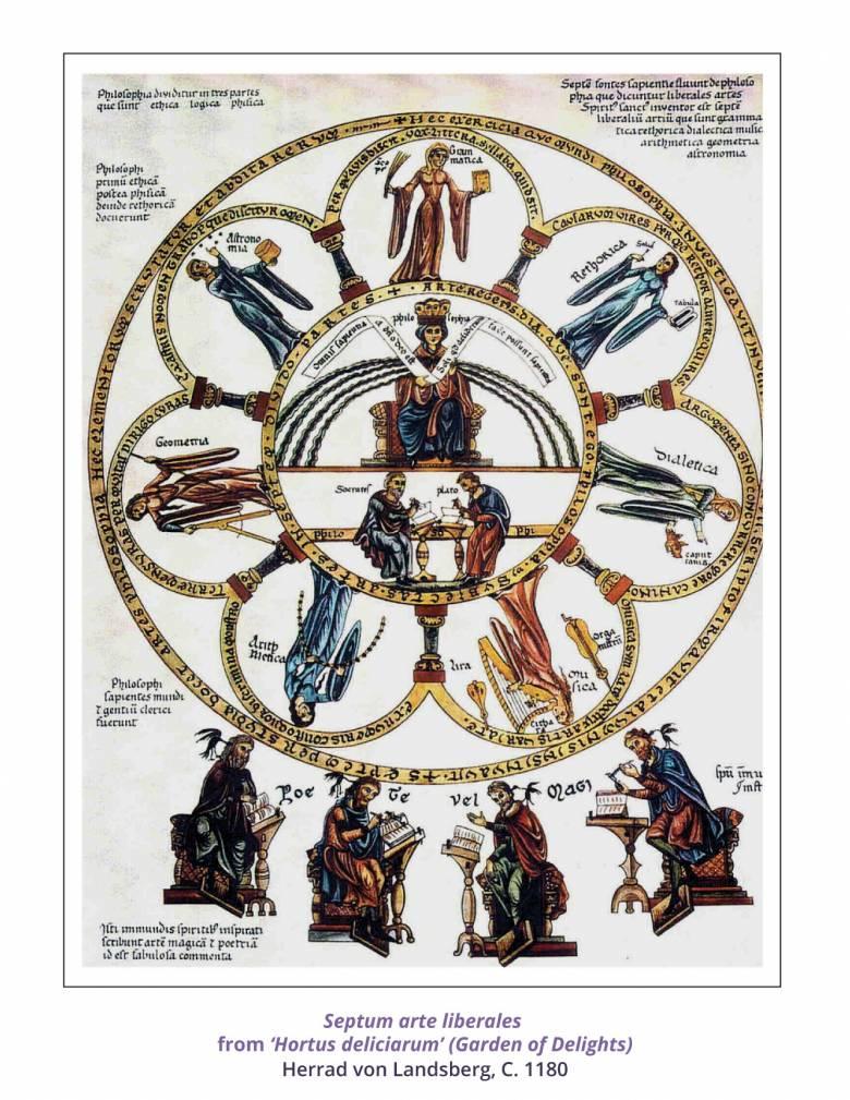 A hét szabad művészet (nyelvtan, retorika, dialektika, csillagászat, számtan, mértan, zene) jelképes ábrázolása egy középkori kéziratban (a belső körben a filozófiát jelképező nőalak látható) • Kép forrása: gaz-edu